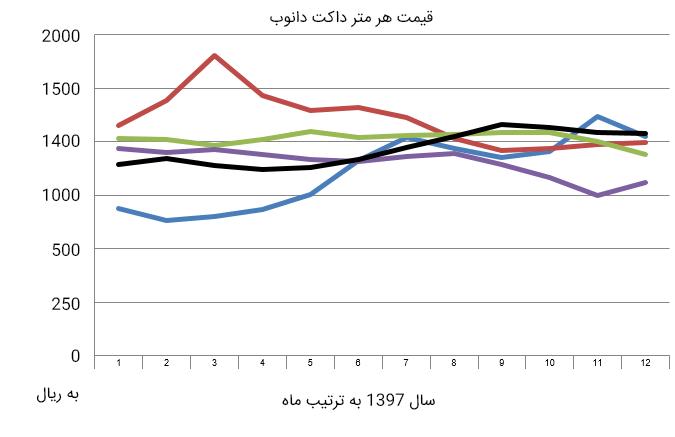 نمودار داکت